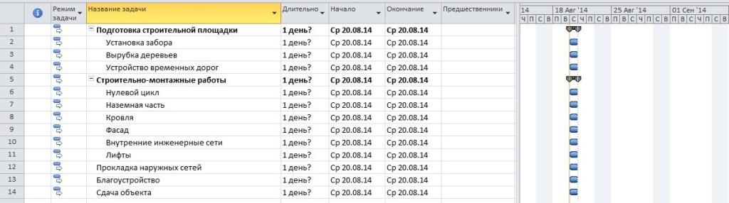 Составление графика проекта - определение состава работ