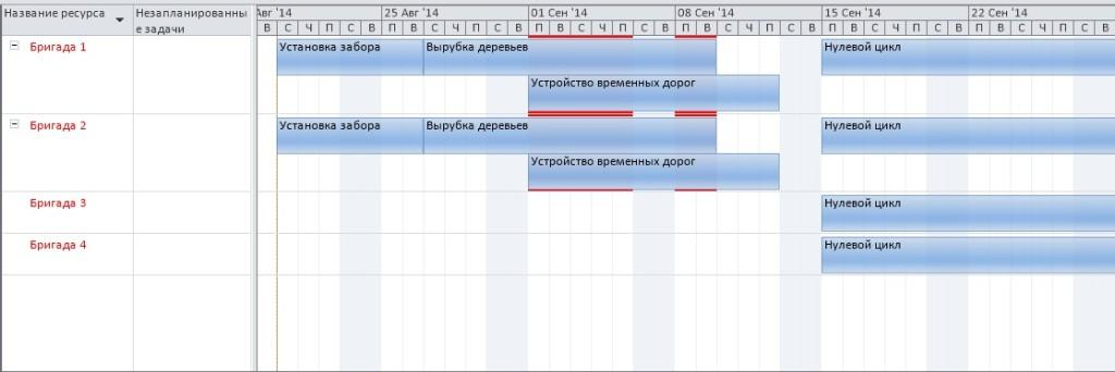 Составление графика проекта - планирование ресурсов