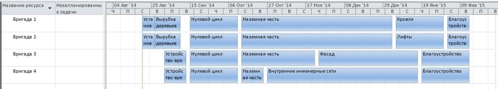 Составление графика проекта - готовый график ресурсов