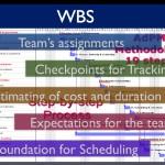 WBS (Work Breakdown Structure) простыми словами