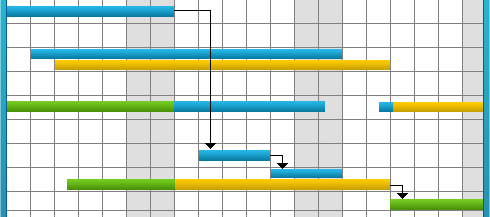 Значимость графика проекта